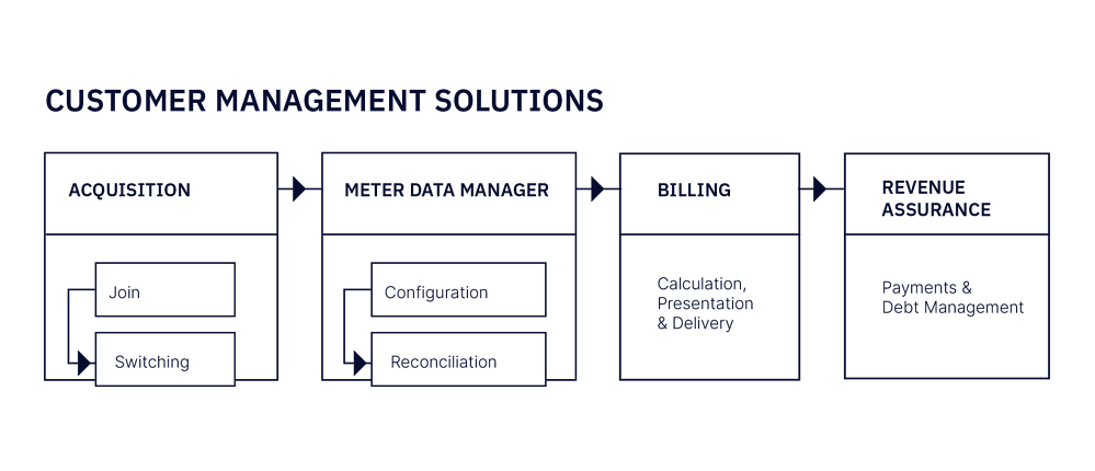 Customer management software diagram