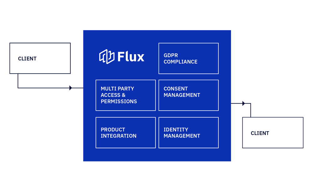 Privacy and security software diagram