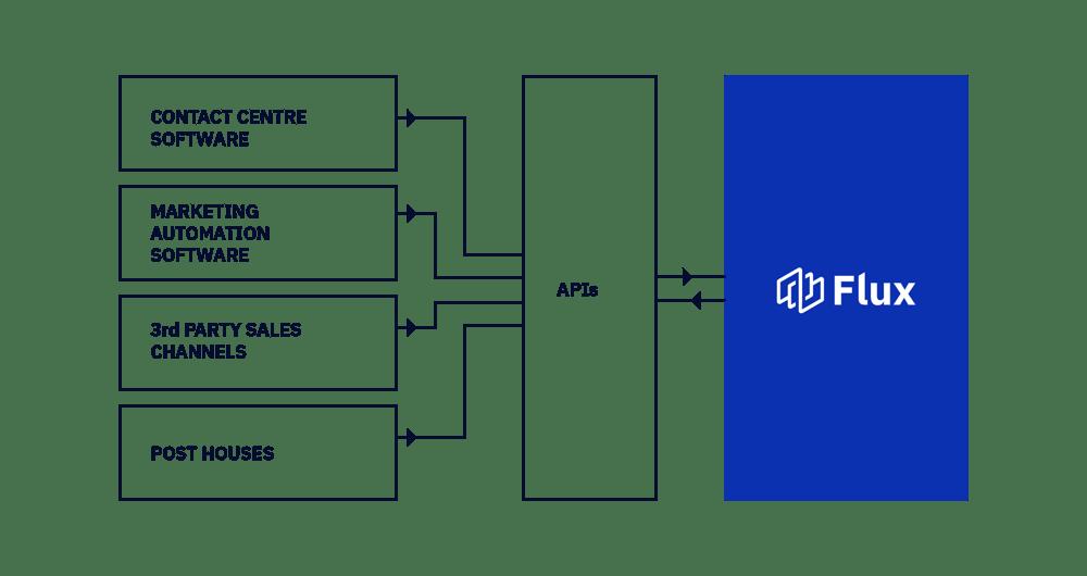 Data connectivity software diagram