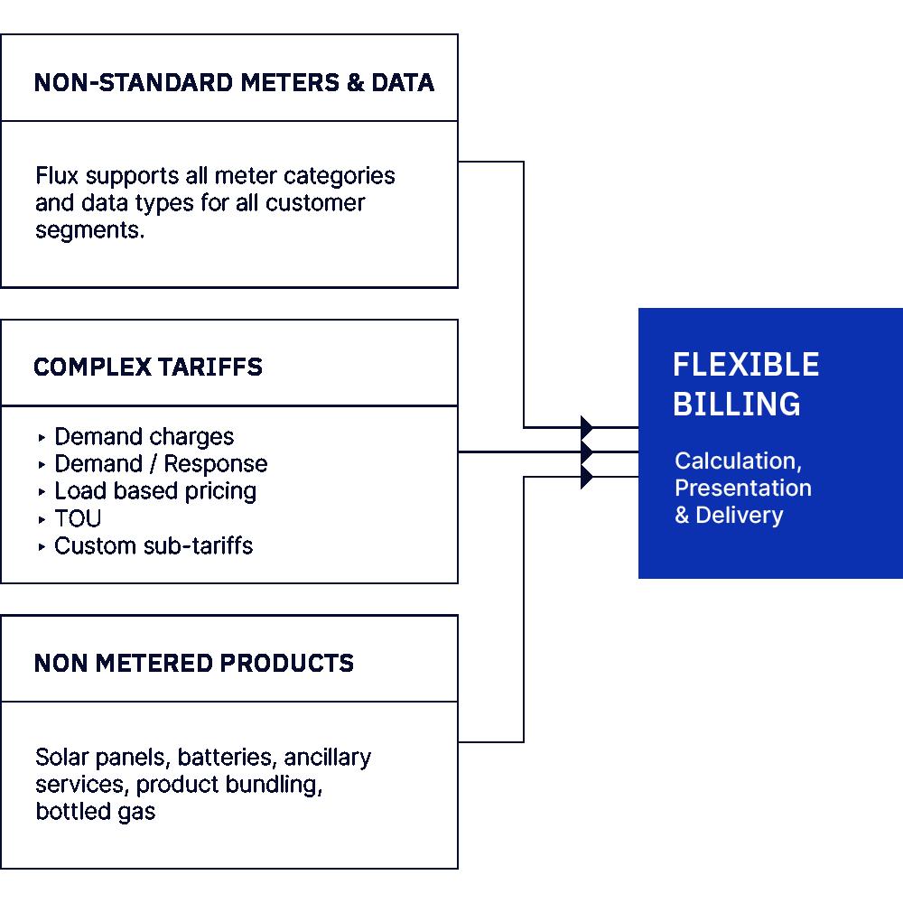 Flexible Billing software diagram